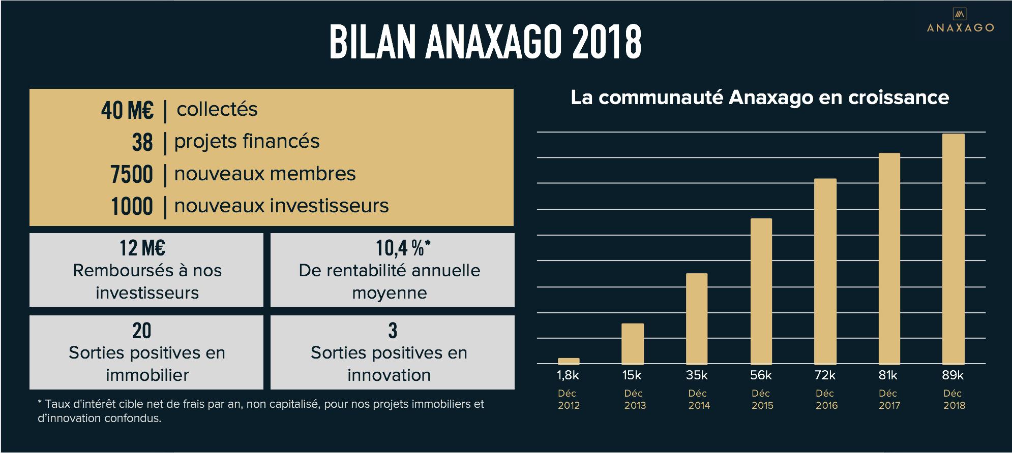 année 2018 crowdfunding anaxago