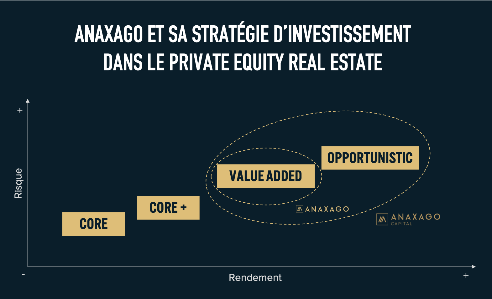 Stratégies d'investissement dans le private equity real estate ANAXAGO CORE CORE+ VALUE ADDED OPPORTUNISTIC