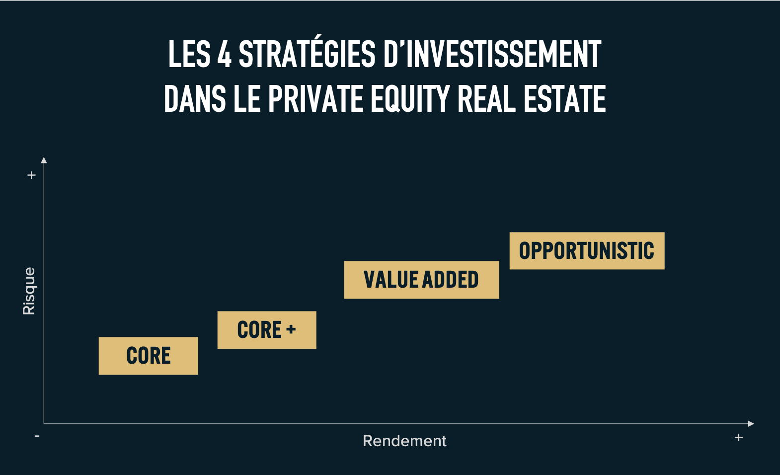Stratégies d'investissement dans le private equity real estate CORE CORE+ VALUE ADDED OPPORTUNISTIC